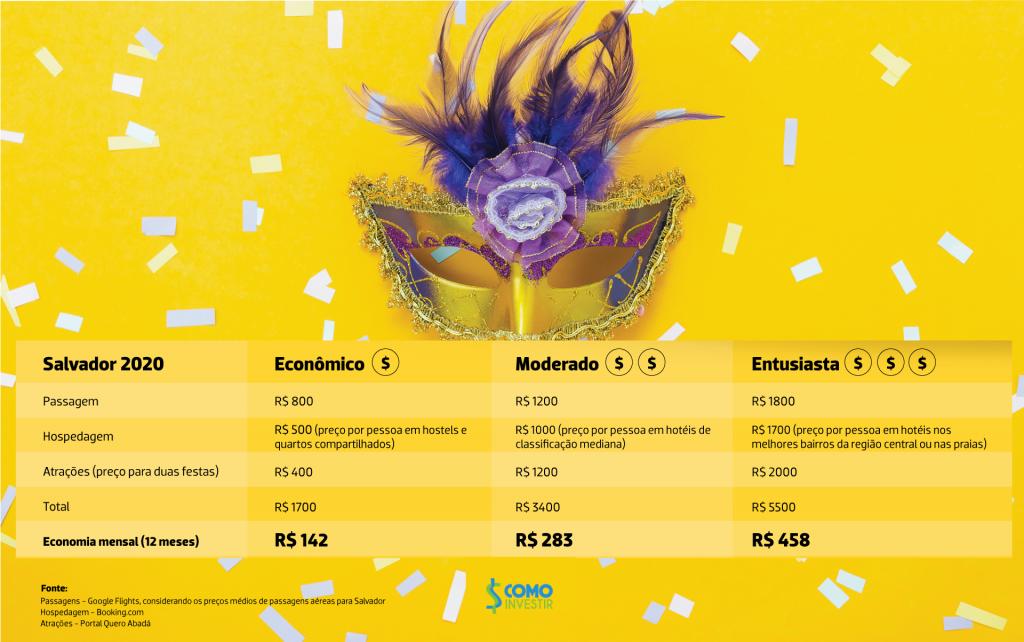 Quanto custa passar o carnaval em Salvador?
